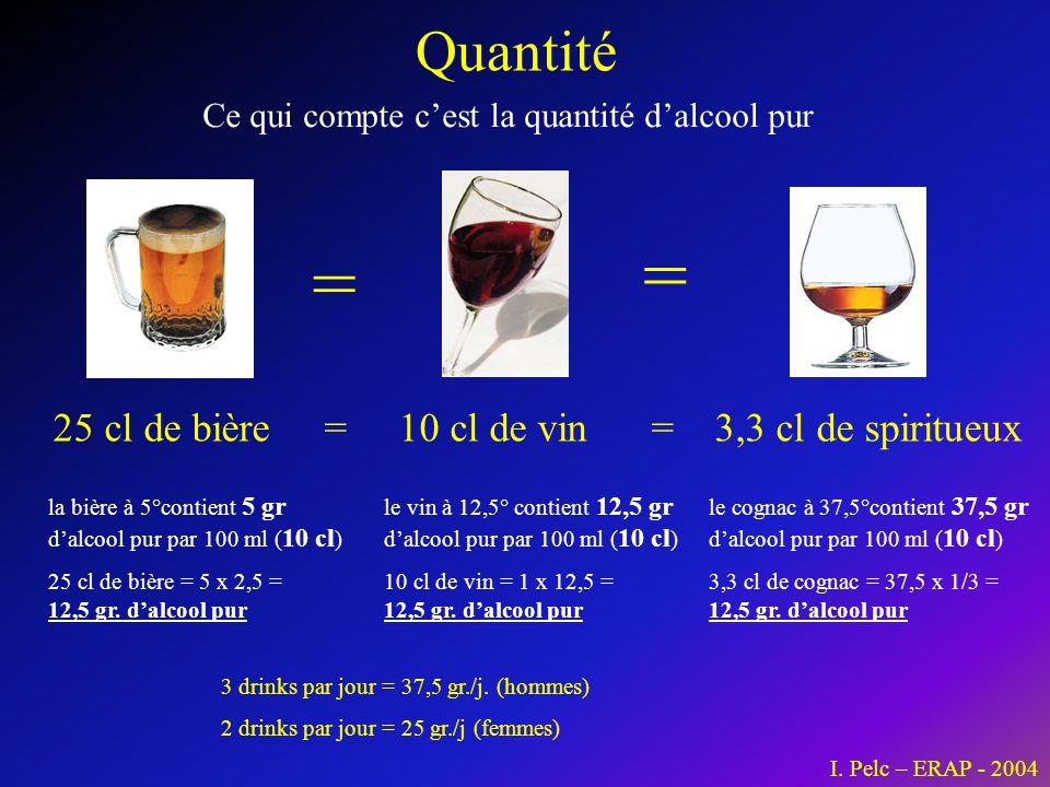 Ce qui compte c'est la quantité d'alcool pur
