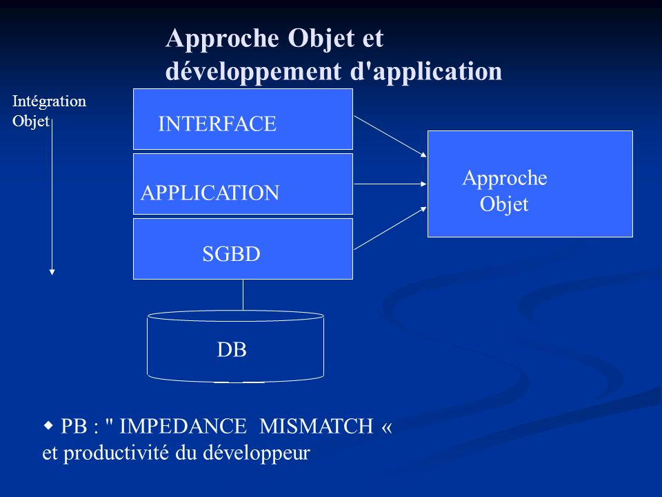 développement d application