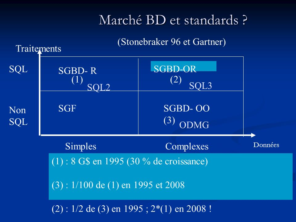 Marché BD et standards (Stonebraker 96 et Gartner) Traitements SQL