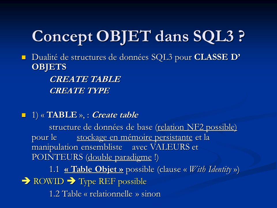 Concept OBJET dans SQL3 Dualité de structures de données SQL3 pour CLASSE D' OBJETS. CREATE TABLE.