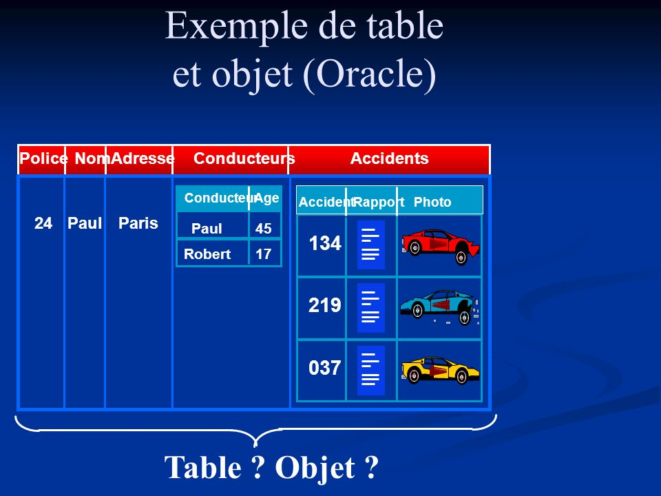 Exemple de table et objet (Oracle) Table Objet