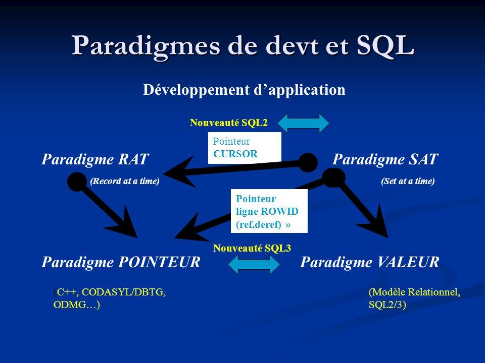 Paradigmes de devt et SQL