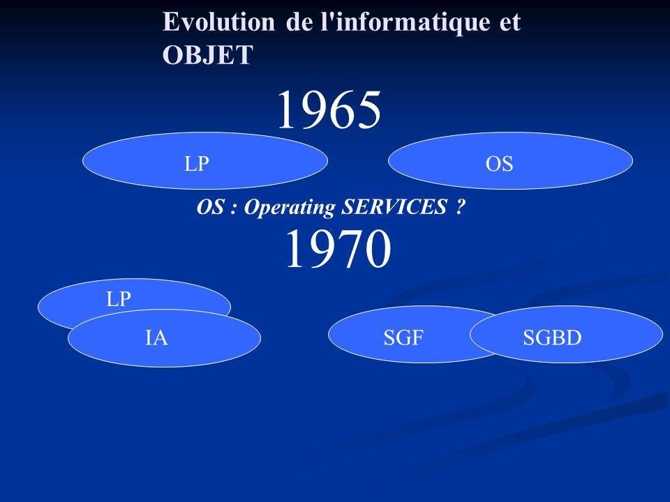 1965 1970 Evolution de l informatique et OBJET LP OS