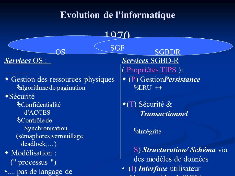 1970 Evolution de l informatique SGF OS SGBDR Services OS :