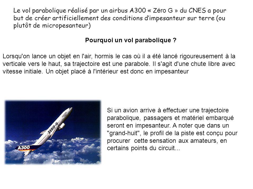Le vol parabolique réalisé par un airbus A300 « Zéro G » du CNES a pour but de créer artificiellement des conditions d'impesanteur sur terre (ou plutôt de micropesanteur)