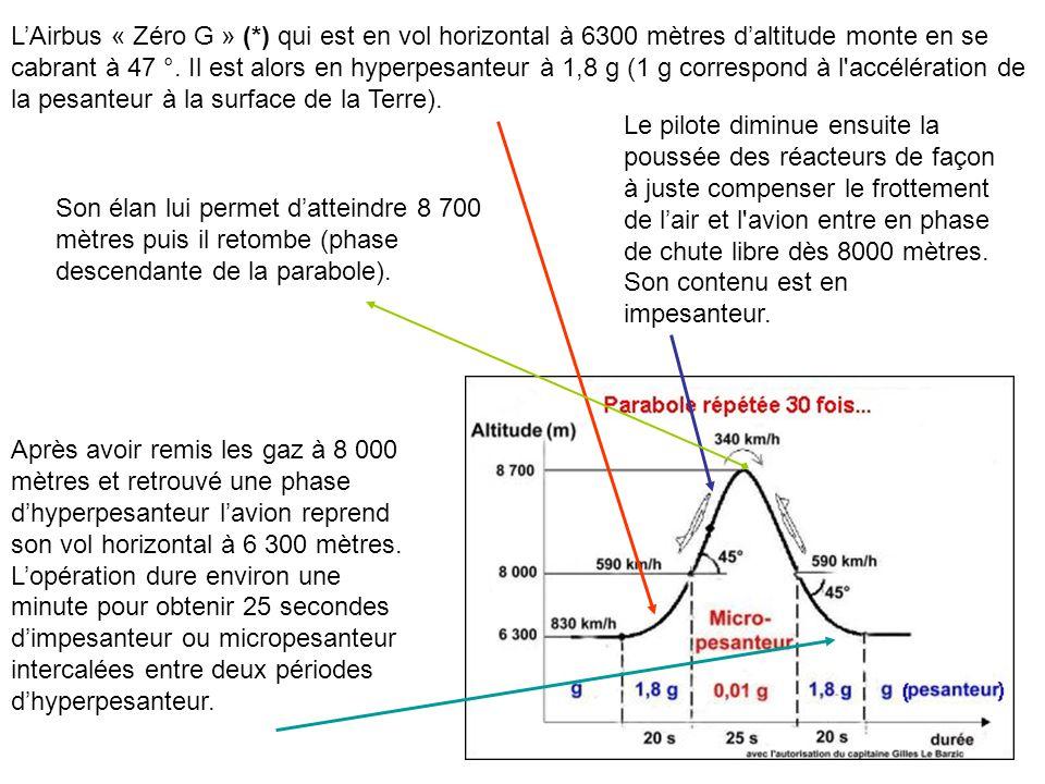 L'Airbus « Zéro G » (*) qui est en vol horizontal à 6300 mètres d'altitude monte en se cabrant à 47 °. Il est alors en hyperpesanteur à 1,8 g (1 g correspond à l accélération de la pesanteur à la surface de la Terre).