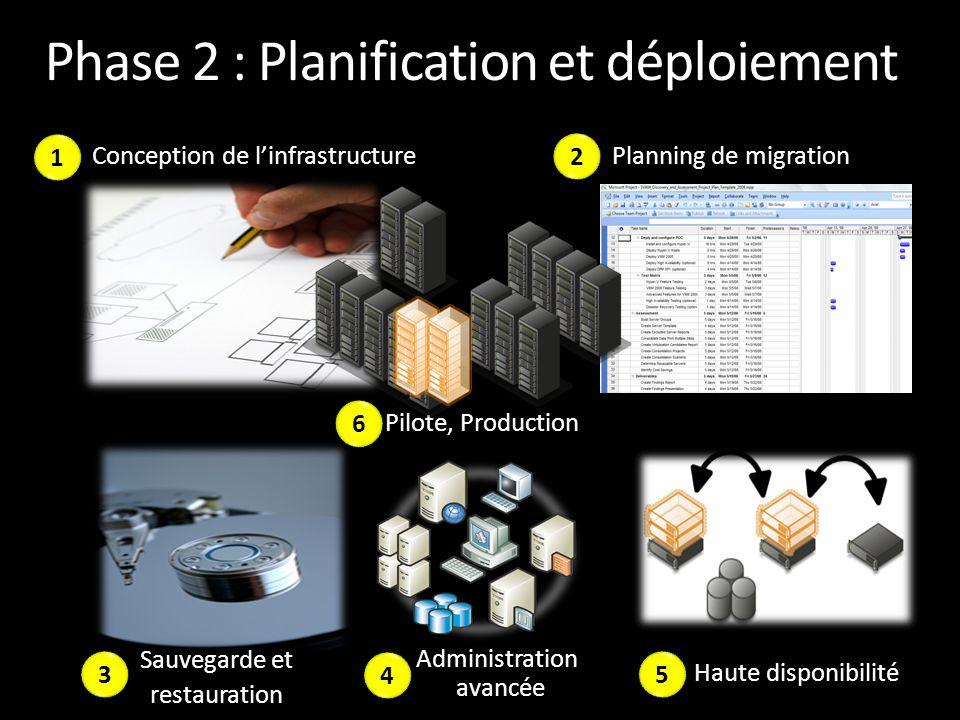 Phase 2 : Planification et déploiement