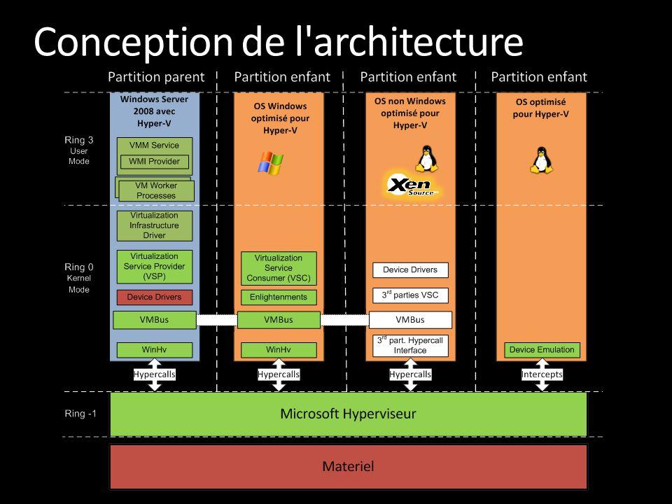 Conception de l architecture