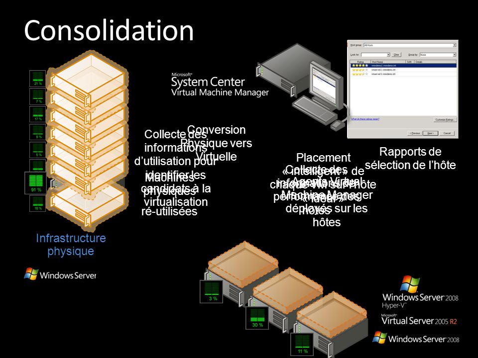 Consolidation Infrastructure physique