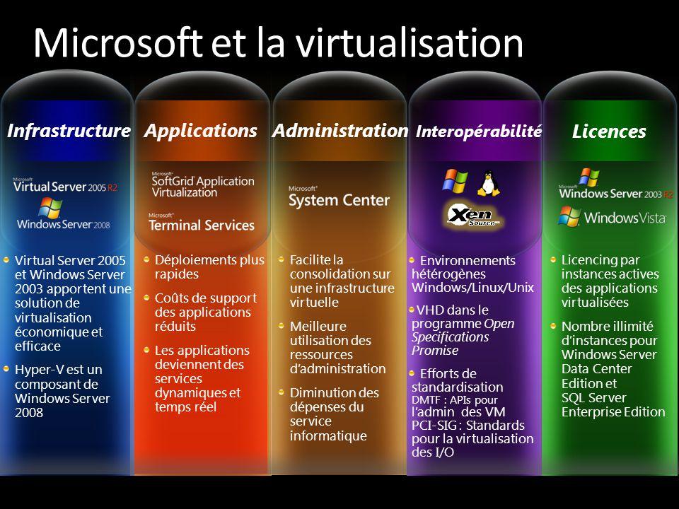 Microsoft et la virtualisation