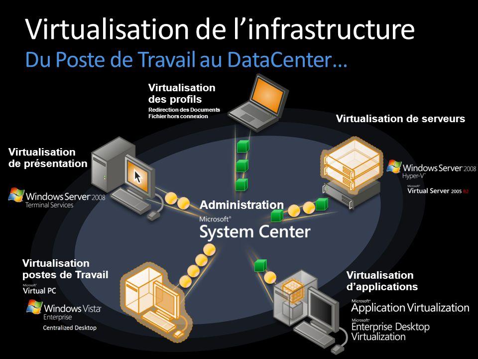 Virtualisation de l'infrastructure Du Poste de Travail au DataCenter…