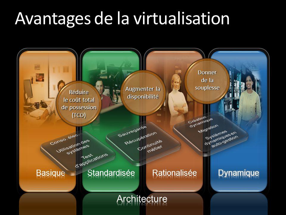 Avantages de la virtualisation