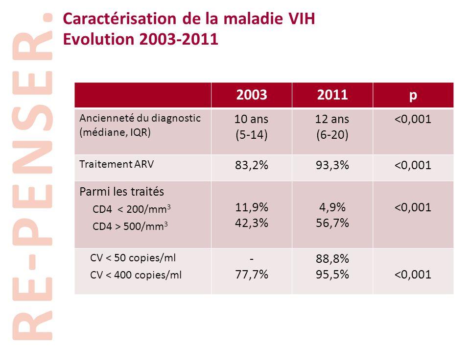 Caractérisation de la maladie VIH Evolution 2003-2011