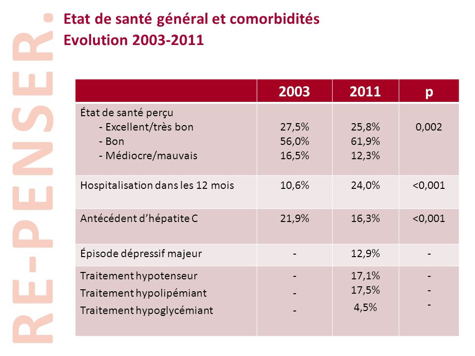 Etat de santé général et comorbidités Evolution 2003-2011