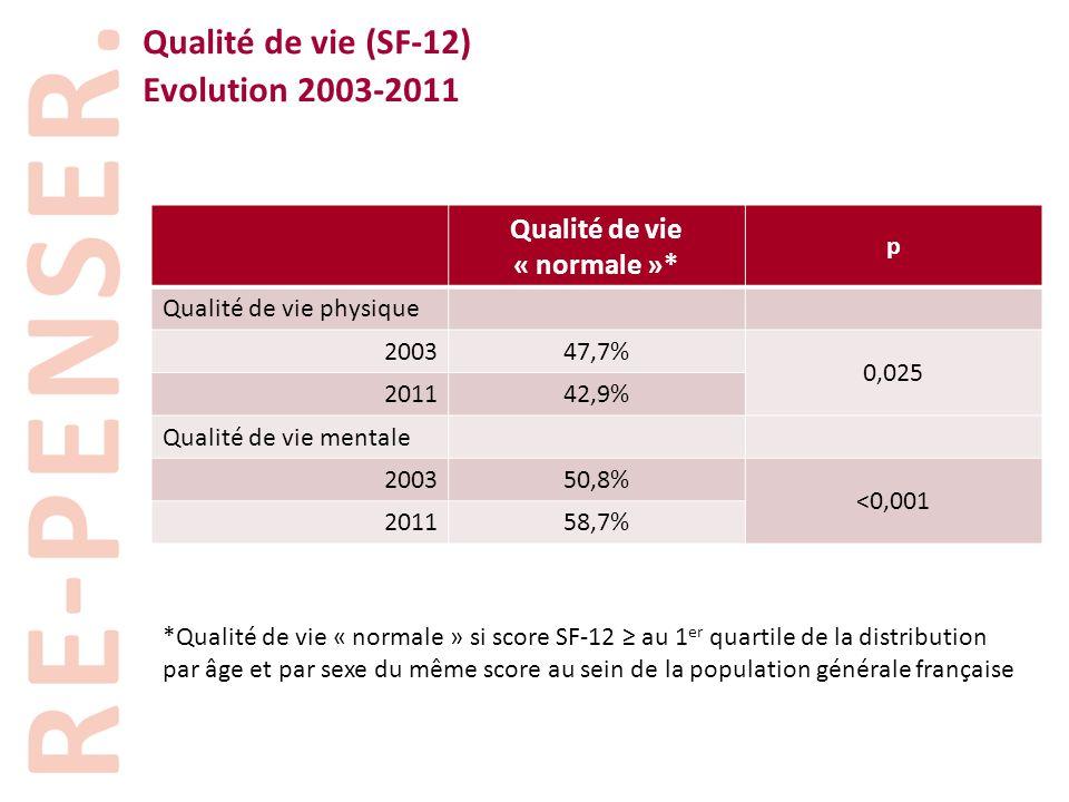 Qualité de vie (SF-12) Evolution 2003-2011