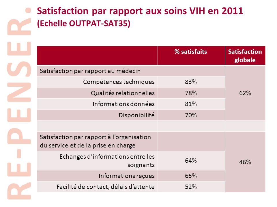 Satisfaction par rapport aux soins VIH en 2011 (Echelle OUTPAT-SAT35)