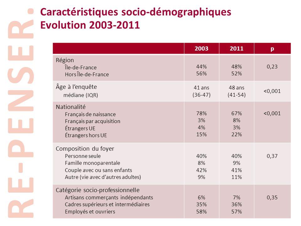 Caractéristiques socio-démographiques Evolution 2003-2011