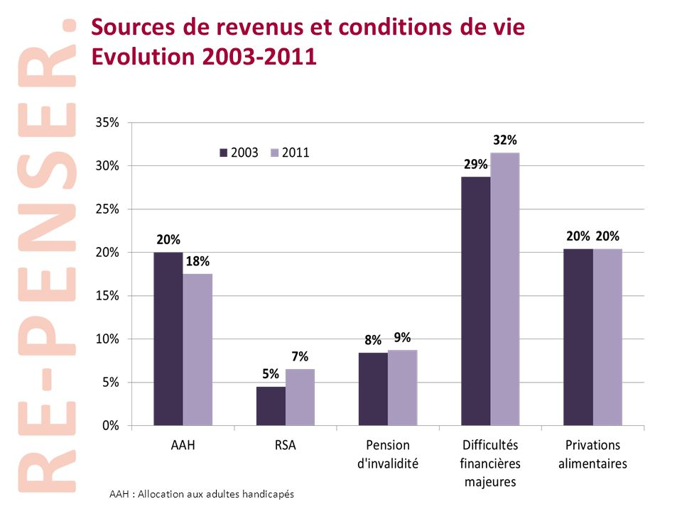 Sources de revenus et conditions de vie Evolution 2003-2011