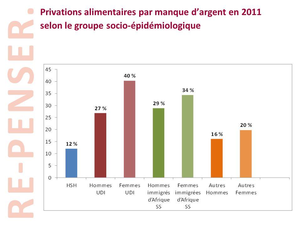 Privations alimentaires par manque d'argent en 2011 selon le groupe socio-épidémiologique