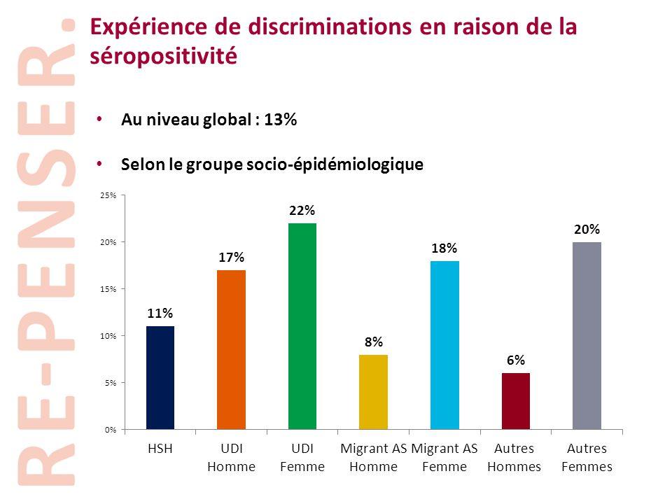 Expérience de discriminations en raison de la séropositivité