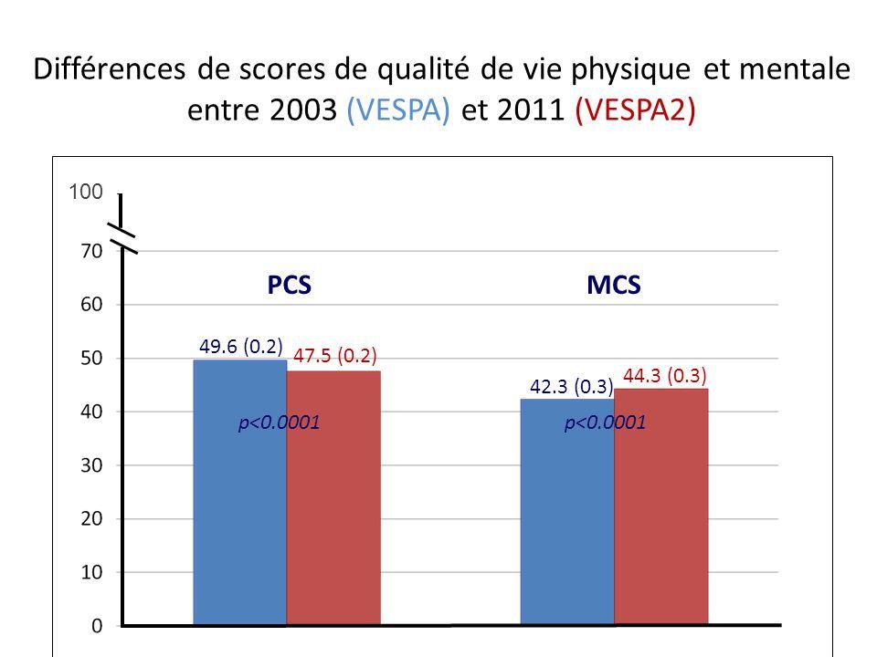 Différences de scores de qualité de vie physique et mentale entre 2003 (VESPA) et 2011 (VESPA2)