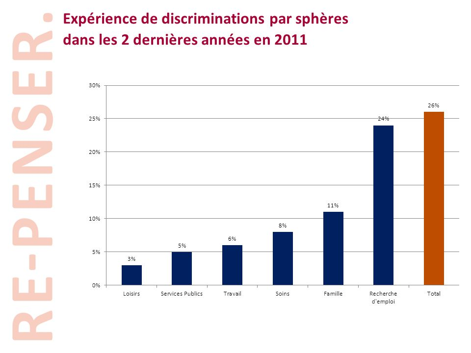 Expérience de discriminations par sphères dans les 2 dernières années en 2011