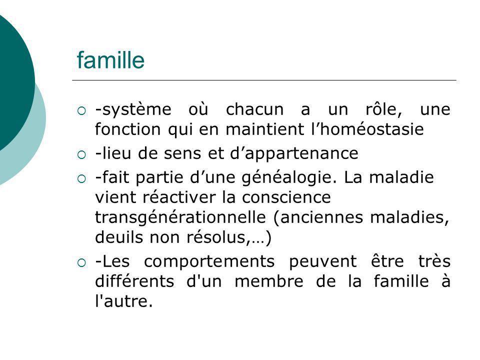famille -système où chacun a un rôle, une fonction qui en maintient l'homéostasie. -lieu de sens et d'appartenance.