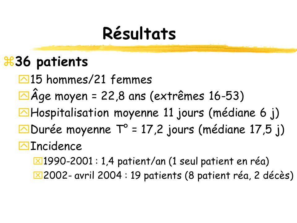 Résultats 36 patients 15 hommes/21 femmes