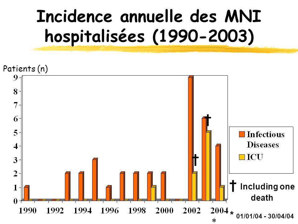 Incidence annuelle des MNI hospitalisées (1990-2003)