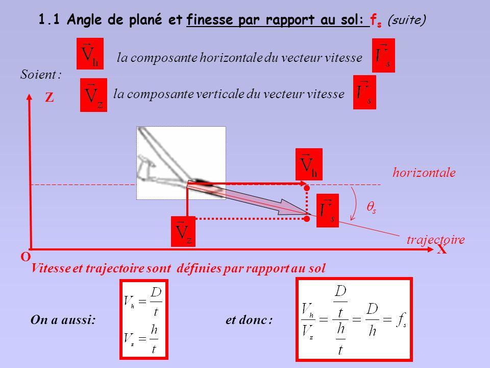 1.1 Angle de plané et finesse par rapport au sol: fs (suite)