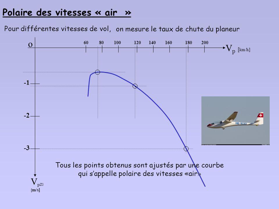 Polaire des vitesses « air »