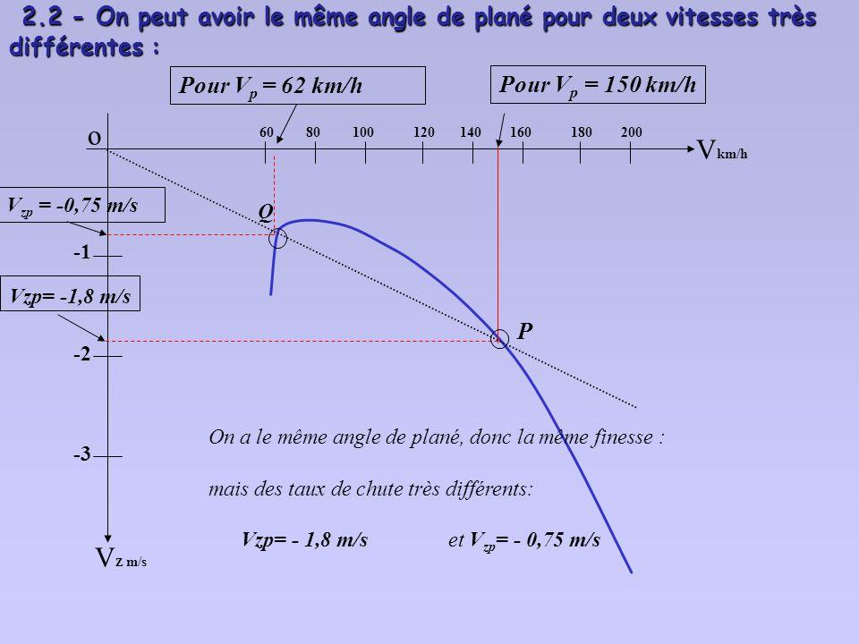 2.2 - On peut avoir le même angle de plané pour deux vitesses très différentes :