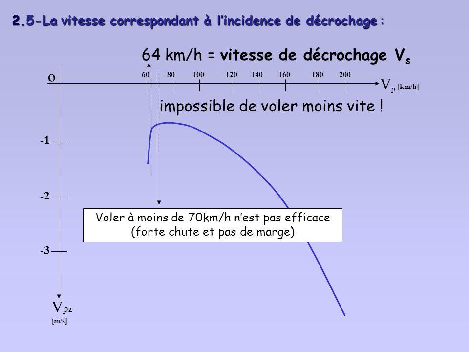 2.5-La vitesse correspondant à l'incidence de décrochage :