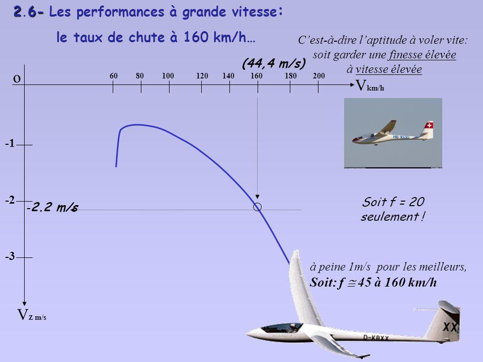 o Vkm/h VZ m/s 2.6- Les performances à grande vitesse: