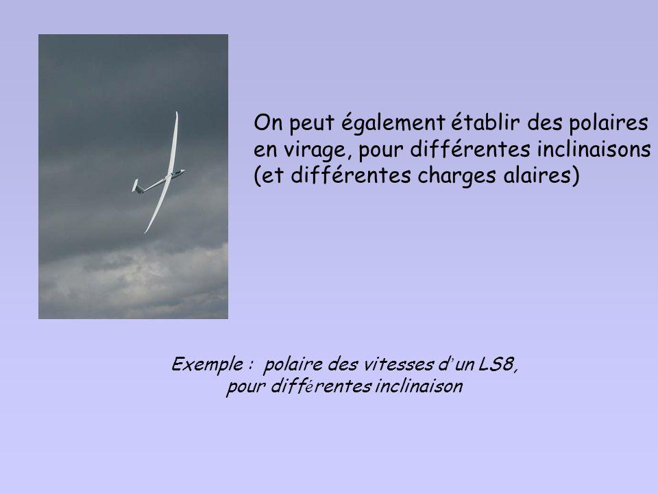 Exemple : polaire des vitesses d'un LS8, pour différentes inclinaison