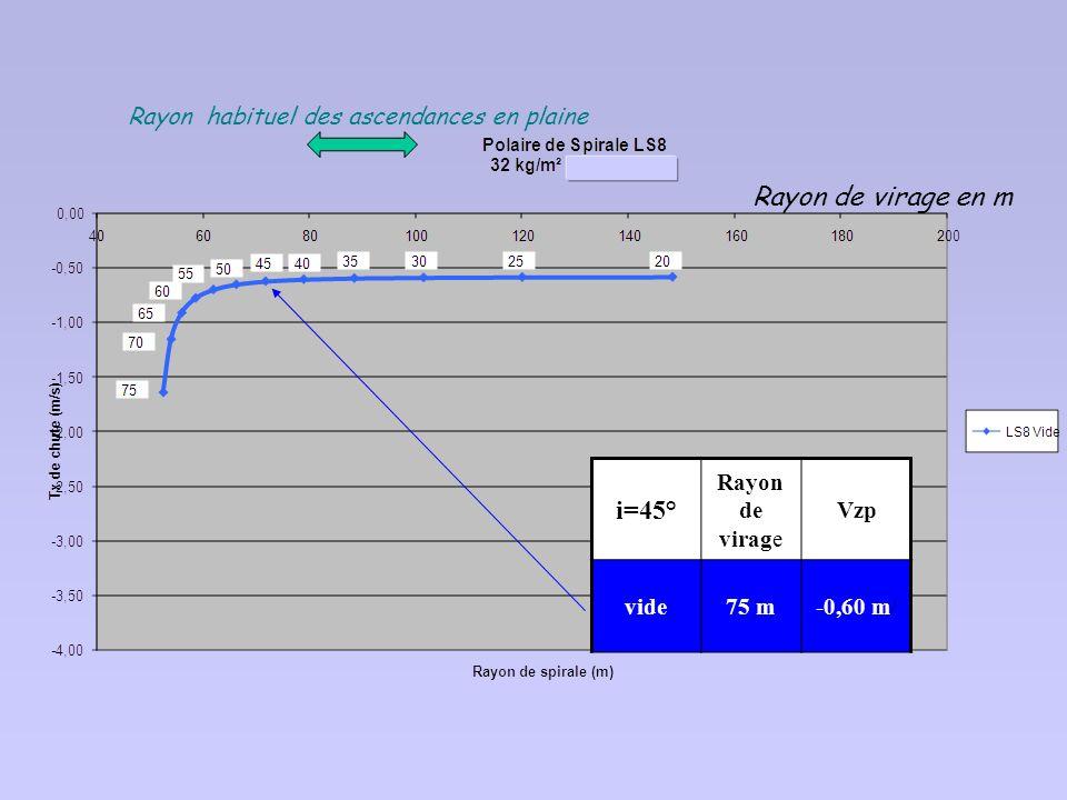 Rayon de virage en m i=45° Rayon habituel des ascendances en plaine