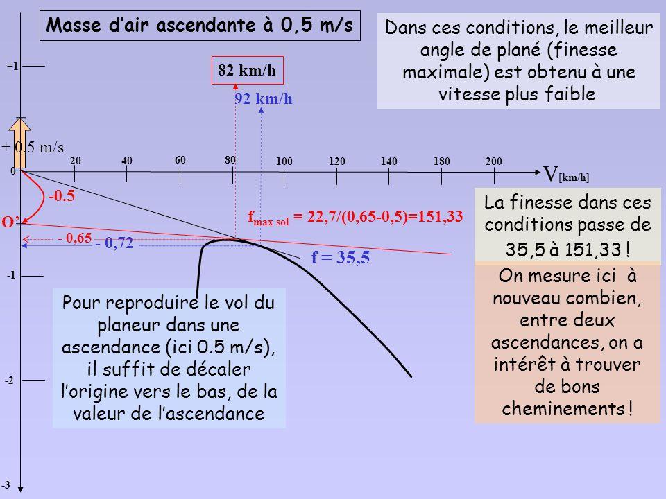 La finesse dans ces conditions passe de 35,5 à 151,33 !