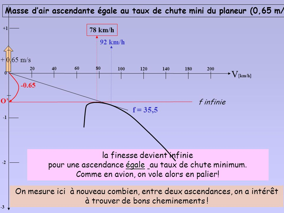 Masse d'air ascendante égale au taux de chute mini du planeur (0,65 m/s