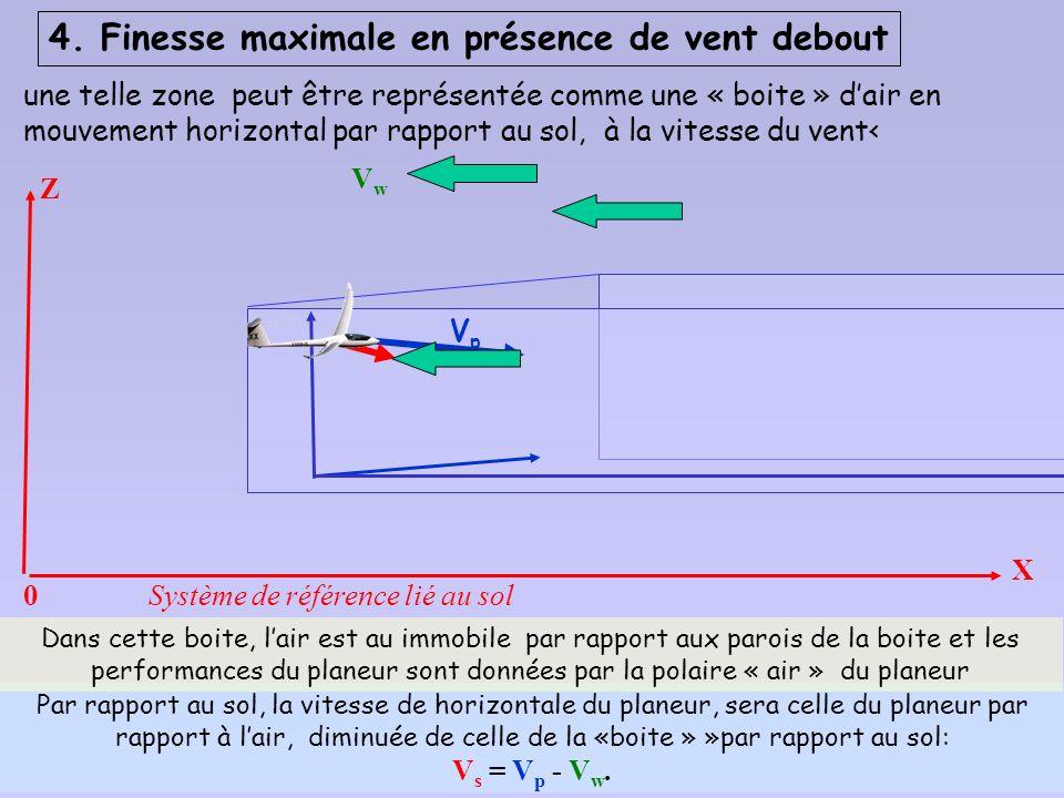 4. Finesse maximale en présence de vent debout