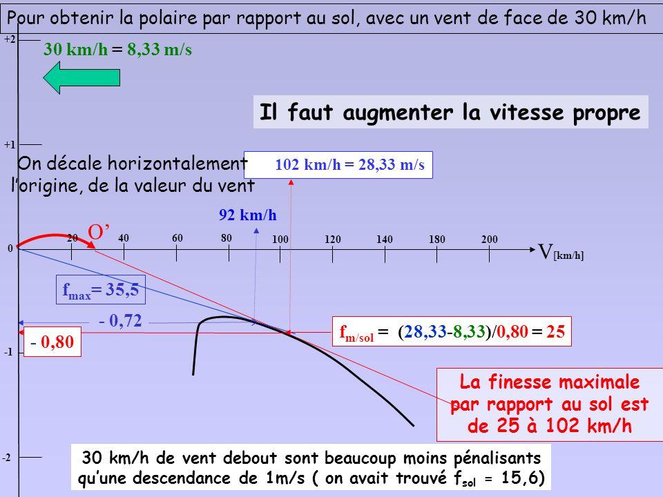La finesse maximale par rapport au sol est de 25 à 102 km/h