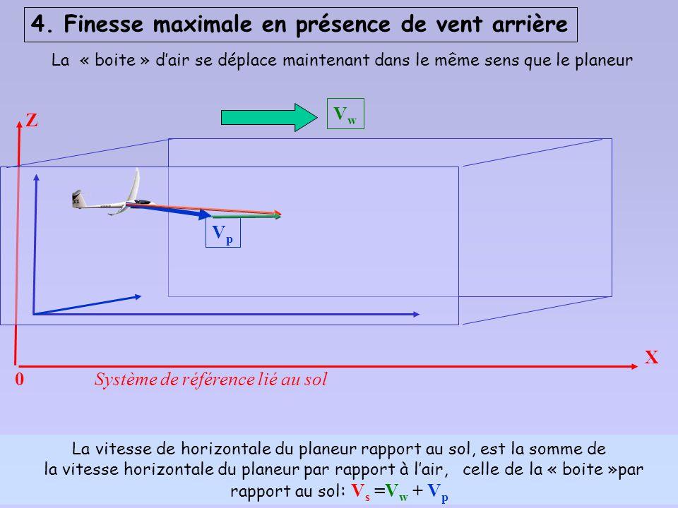 La vitesse de horizontale du planeur rapport au sol, est la somme de