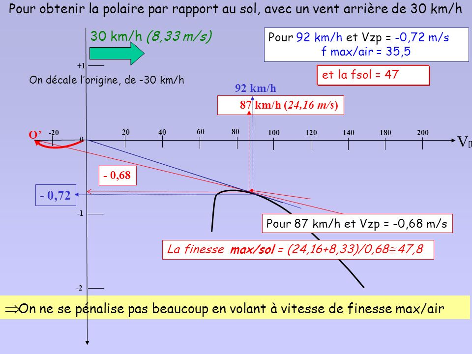On décale l'origine, de -30 km/h
