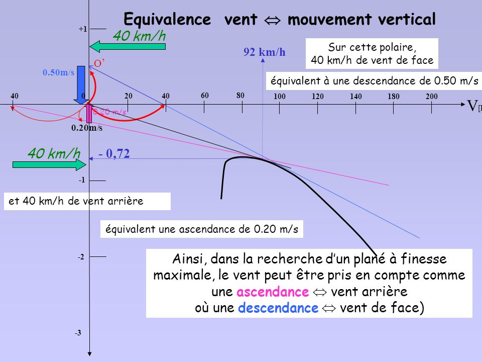 Equivalence vent  mouvement vertical