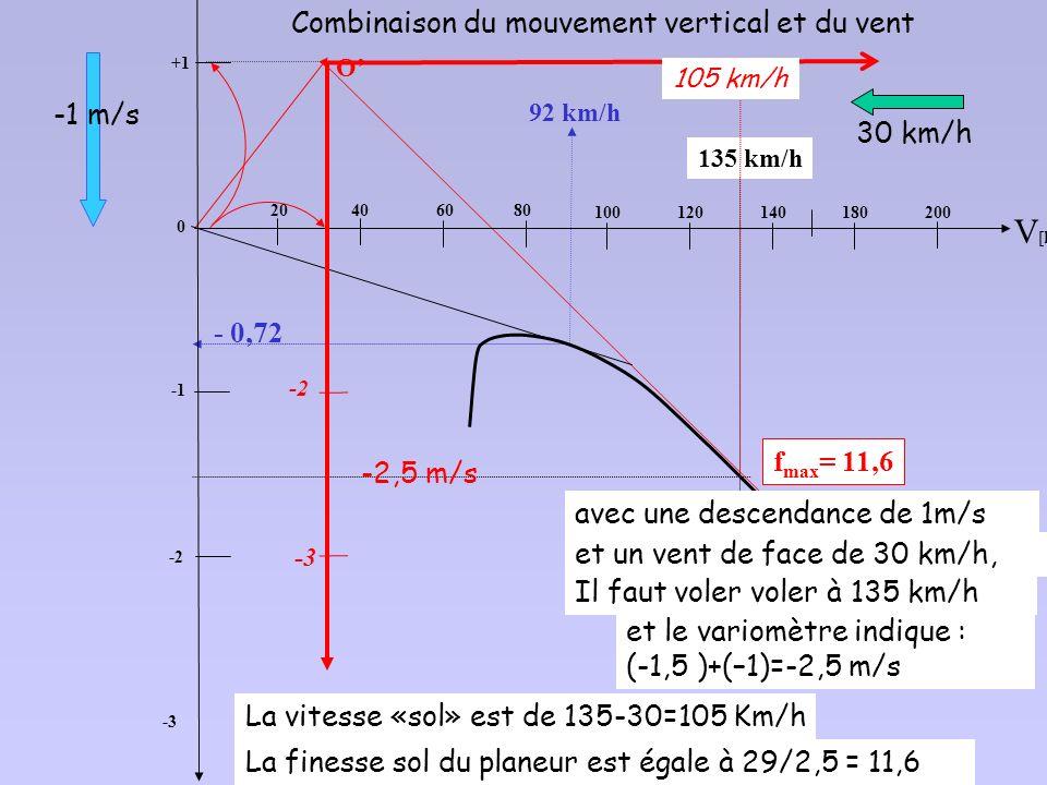 Combinaison du mouvement vertical et du vent