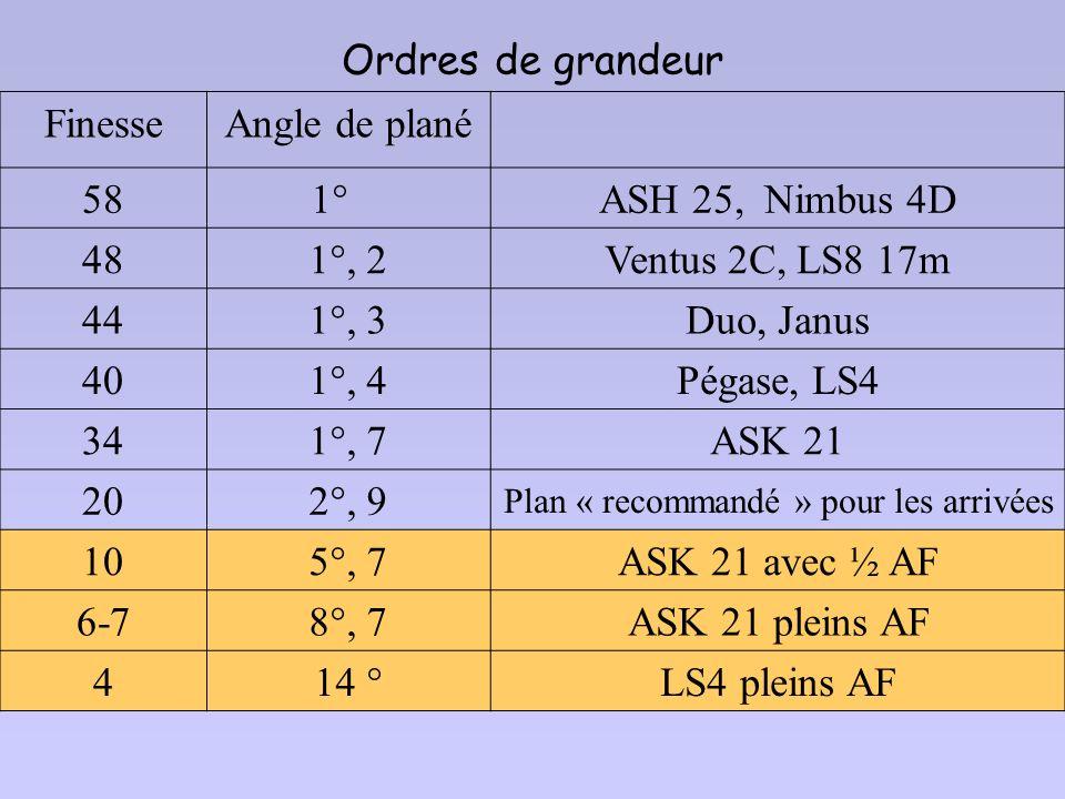 Plan « recommandé » pour les arrivées
