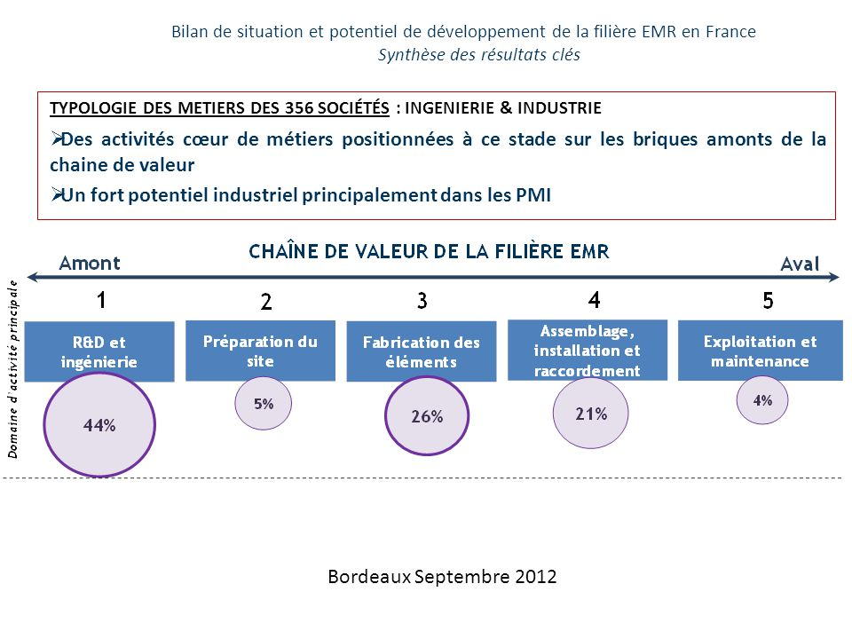 Un fort potentiel industriel principalement dans les PMI