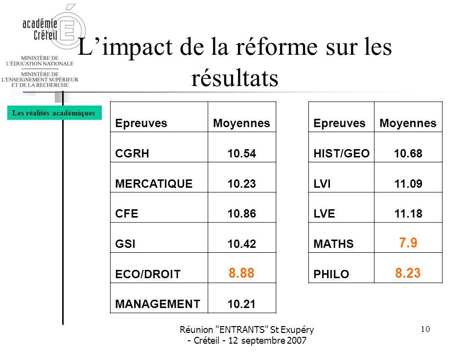 L'impact de la réforme sur les résultats