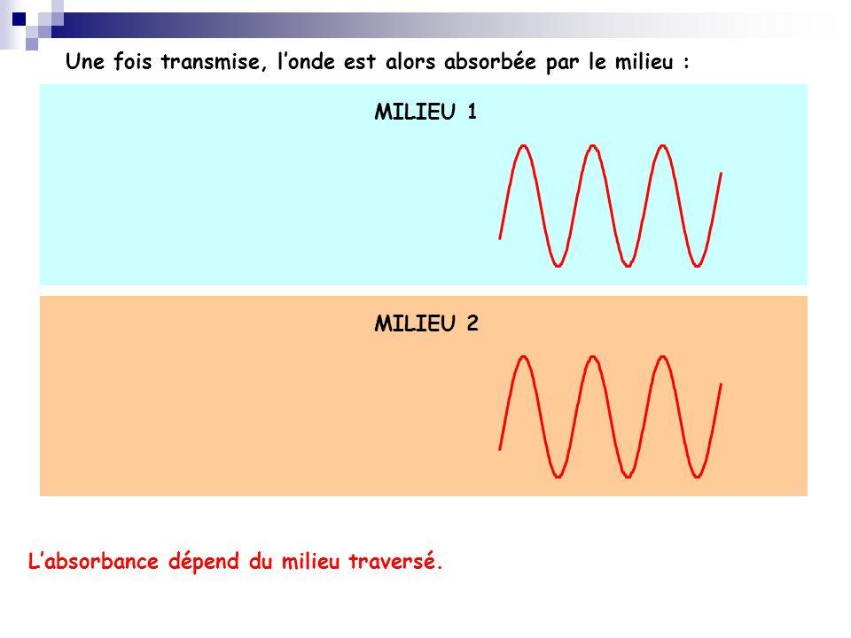 Une fois transmise, l'onde est alors absorbée par le milieu :