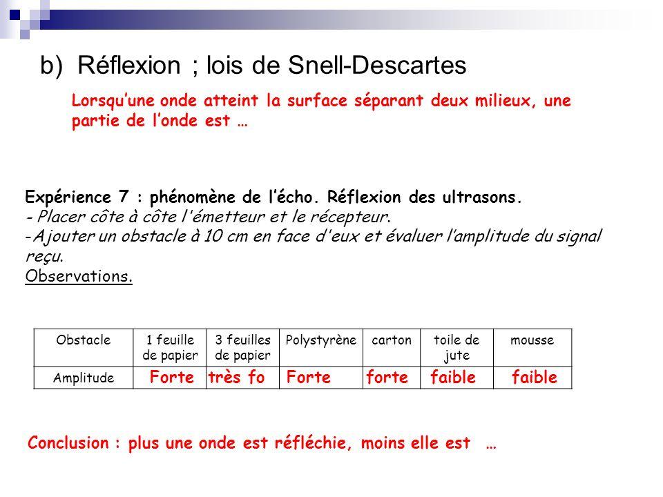 b) Réflexion ; lois de Snell-Descartes
