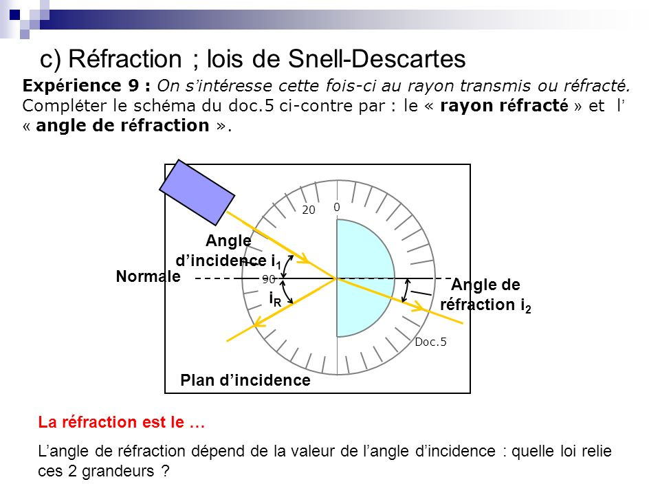 c) Réfraction ; lois de Snell-Descartes